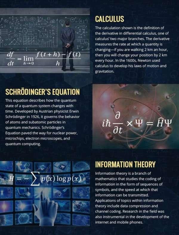 Schrodingers equation